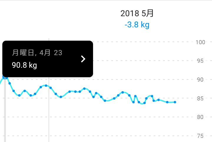 90.8kg