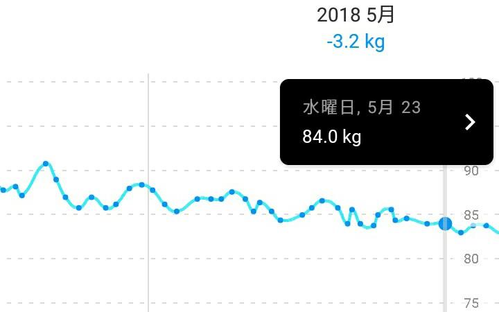 84.0kg