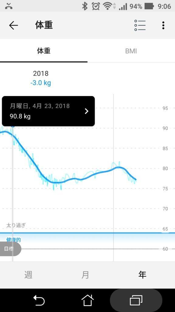 10ヶ月で14.2kgの減量