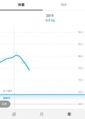 2019年は-6.8kg減量中
