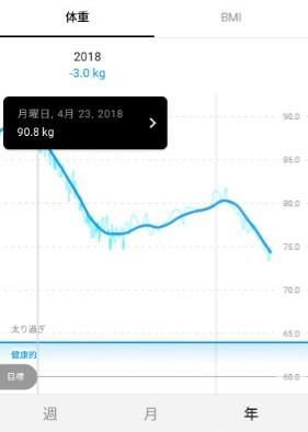 MAX体重は90.8kg
