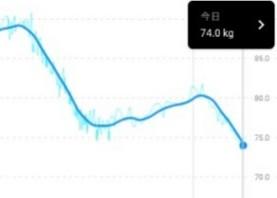 −16.8kg!停滞期を乗り越え2019年も順調に痩せてます