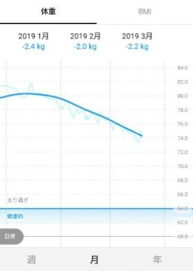 1,2,3月は毎月2kg以上減量中